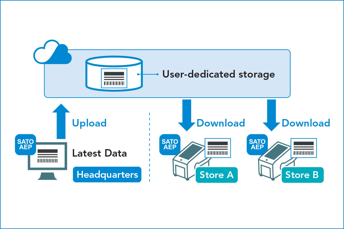 Diagram of uploading and downloading with user-dedicated storage