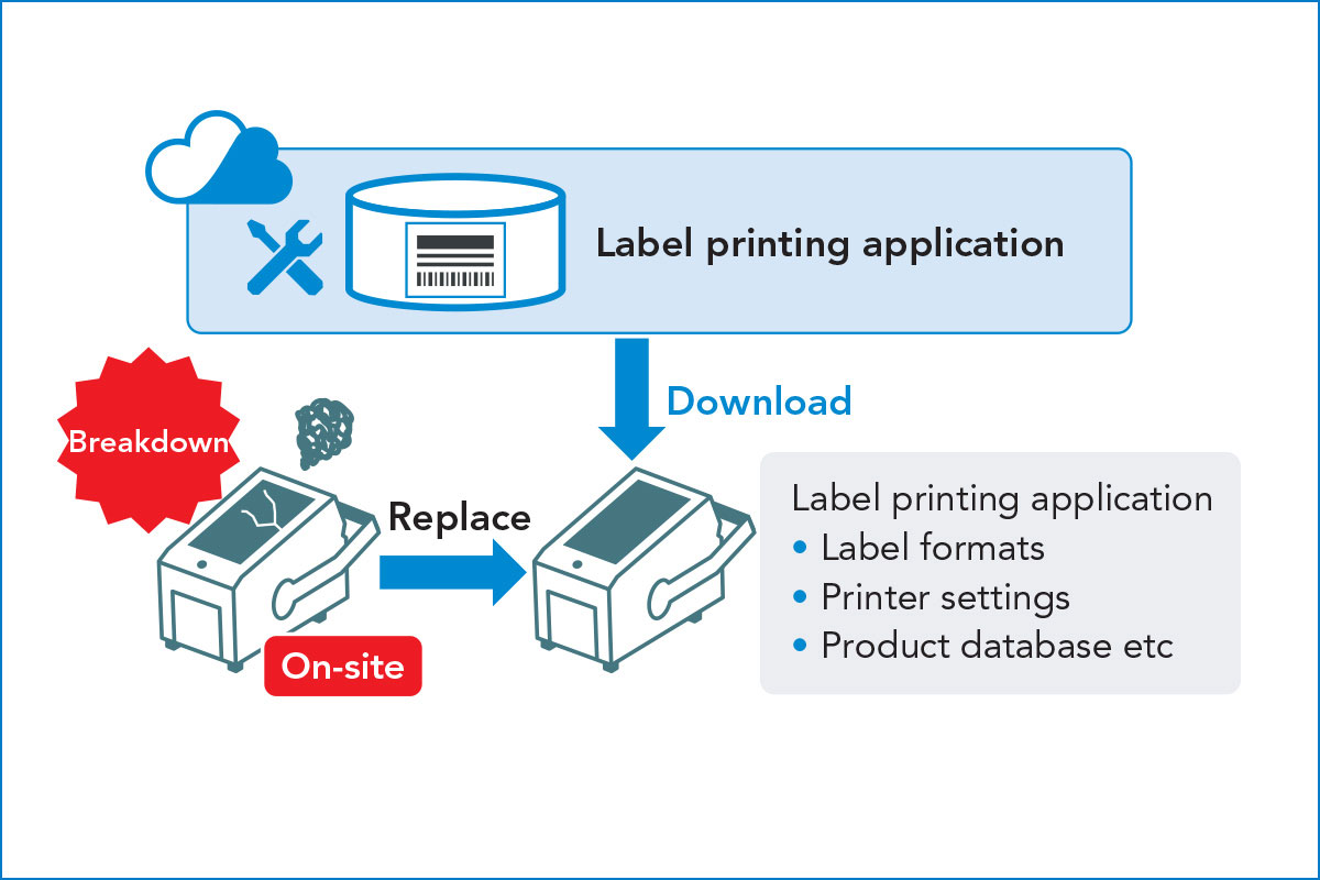 Diagram showing downloading data from label printing application