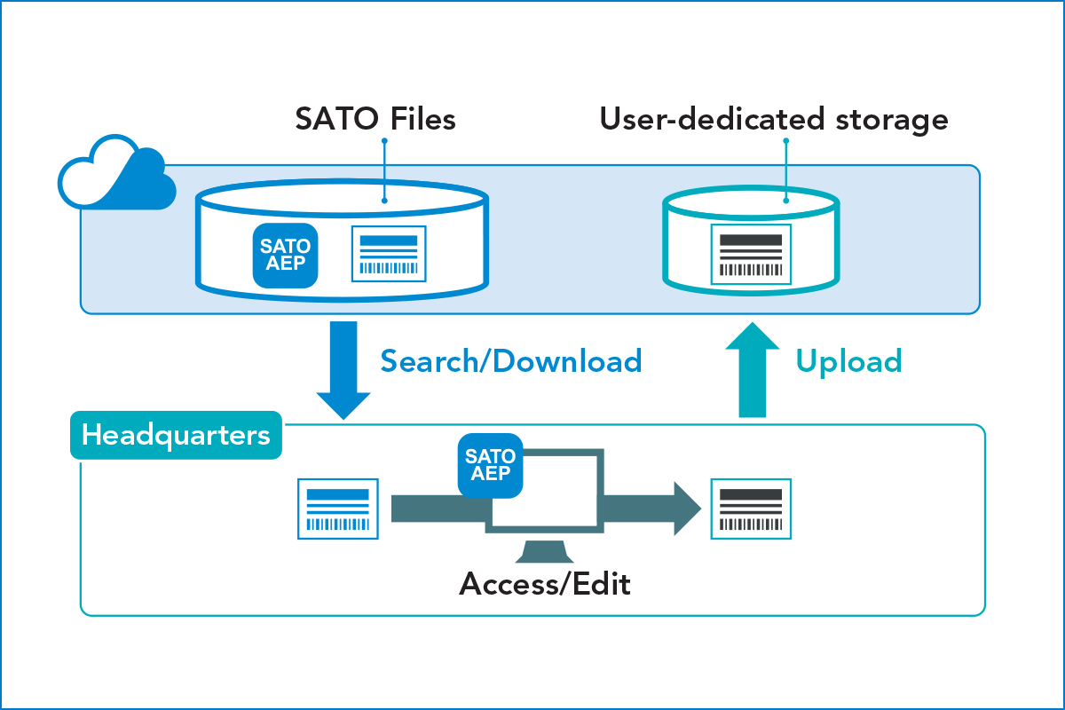 Diagram of downloading and uploading SATO files with user-dedicated storage