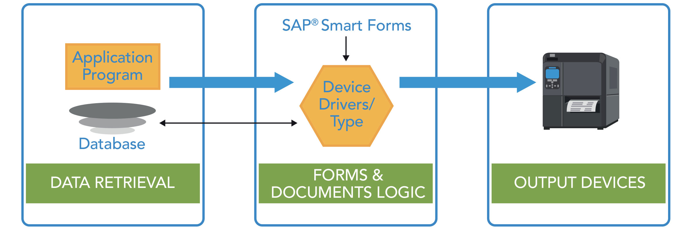 Data Retrieval > Forms & Documents Logic > Output Devices