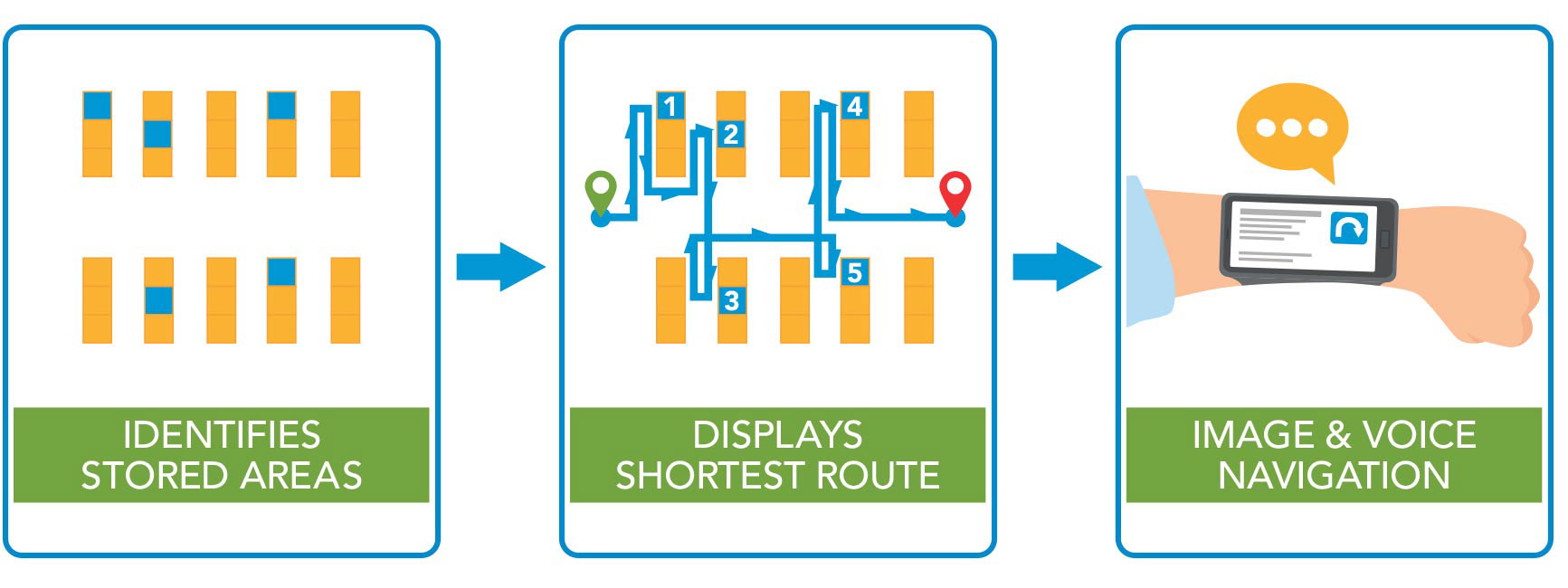 Identifies stored areas > Displays shortest route > Image & voice navigation