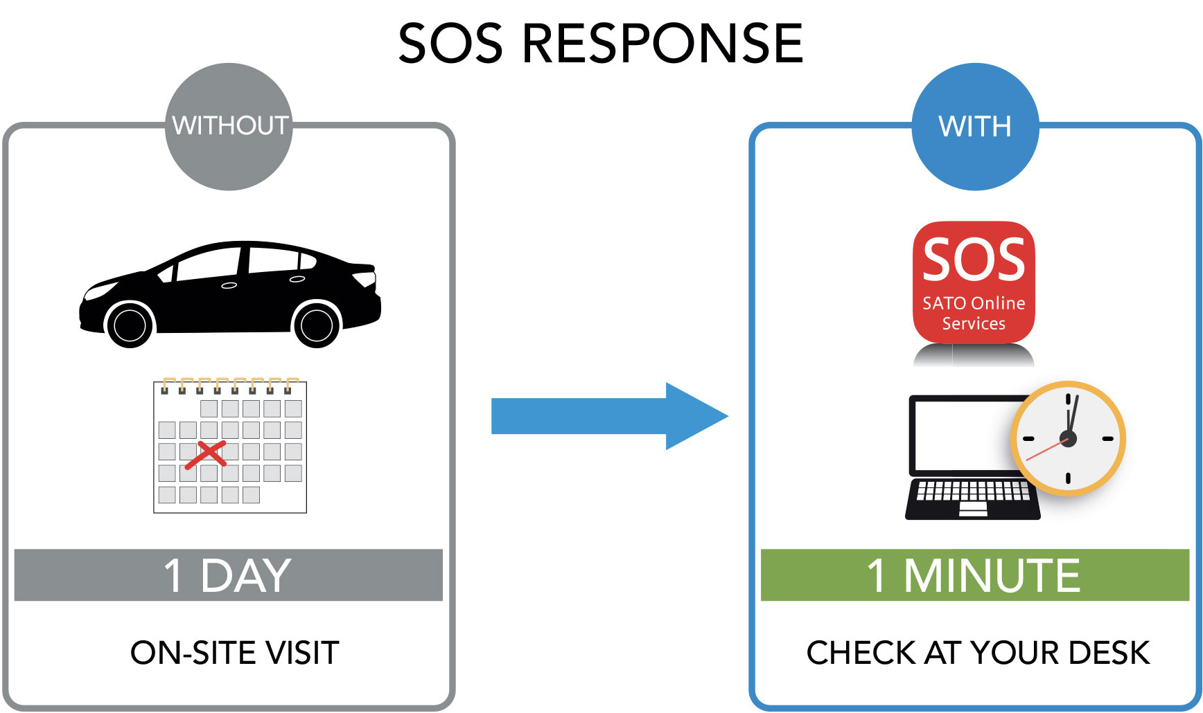 SOS Response illustration