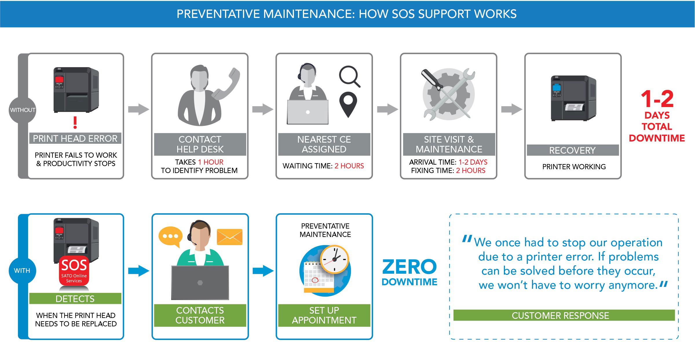 Preventative Maintenance: How SOS Support Works illustration