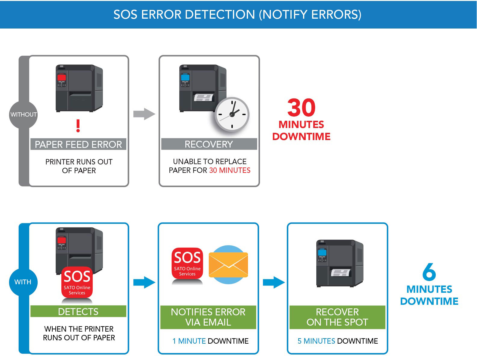 SOS Error Detection illustration