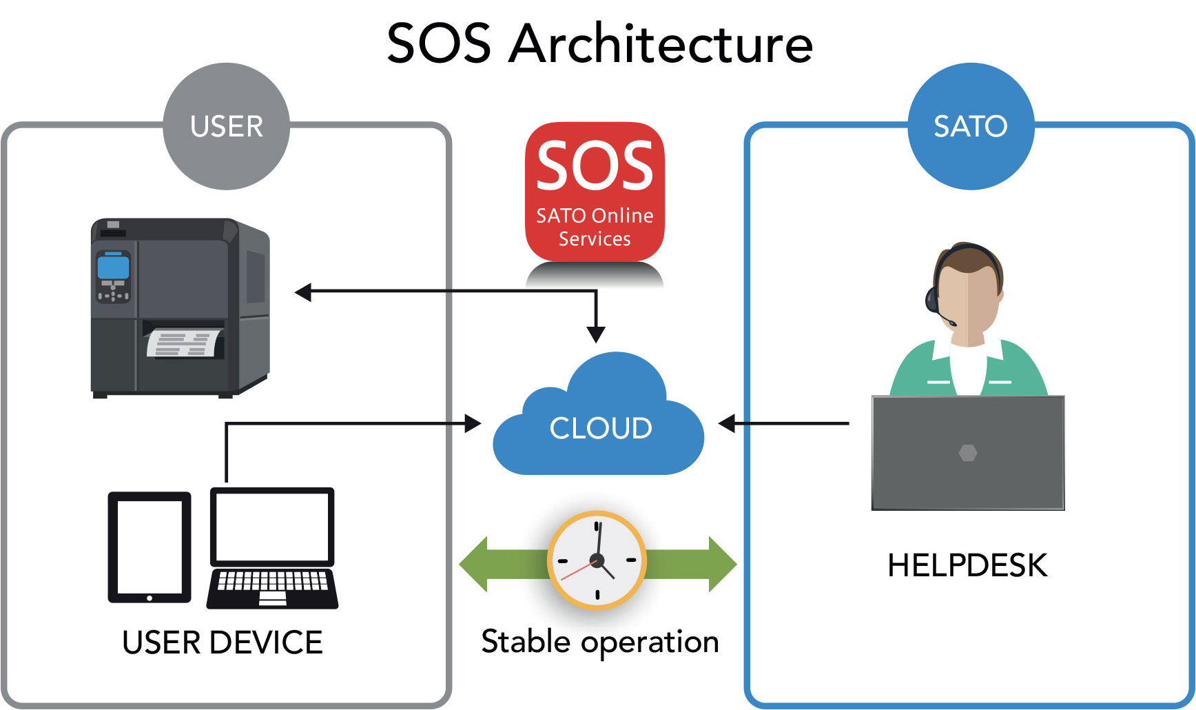 SOS Architecture illustration