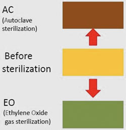 Label showing before and after sterilisation details