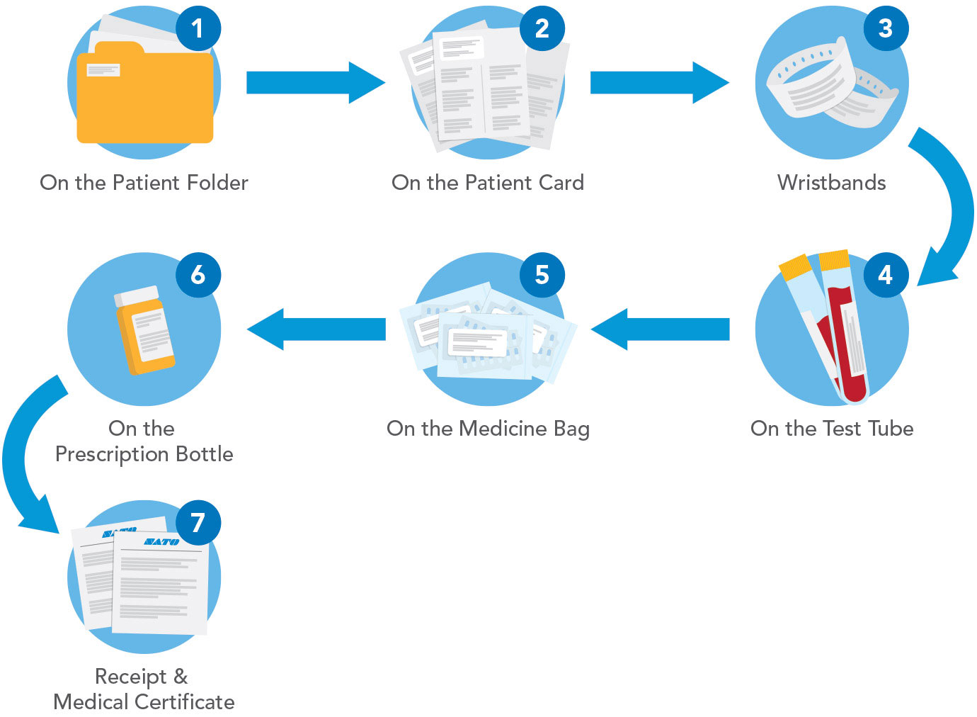 Flowchart for Clinic Printing Solution