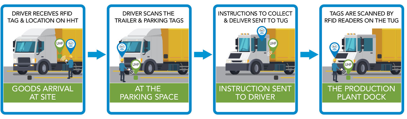 Goods arrival at site > At the parking space > Instruction sent to driver > The production plant dock
