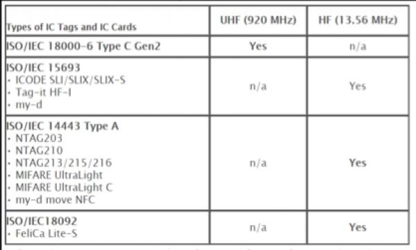 CL4NX RFID SETUP Using RFID media with the CL4NX RFID printer model
